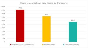 grafico comparacion costes viaje europa en coche avión y tren